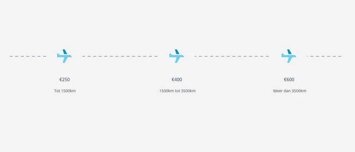 Compensatie bij vlucht vertraging en annulering